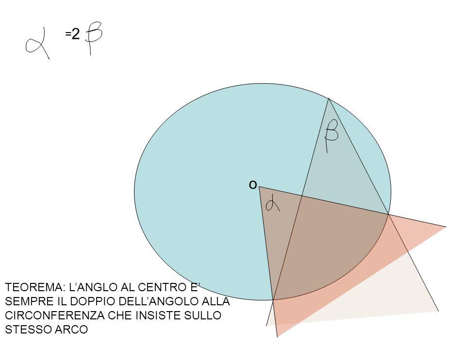 α ß A B C D ω 1+α 1 1 O ω+ ß= 2(1+ α) ß = (ω+ ß) – ω= 2(1+ α)- 2 (1)=2(1) +2 α -2(1)= 2 α 1° CASO