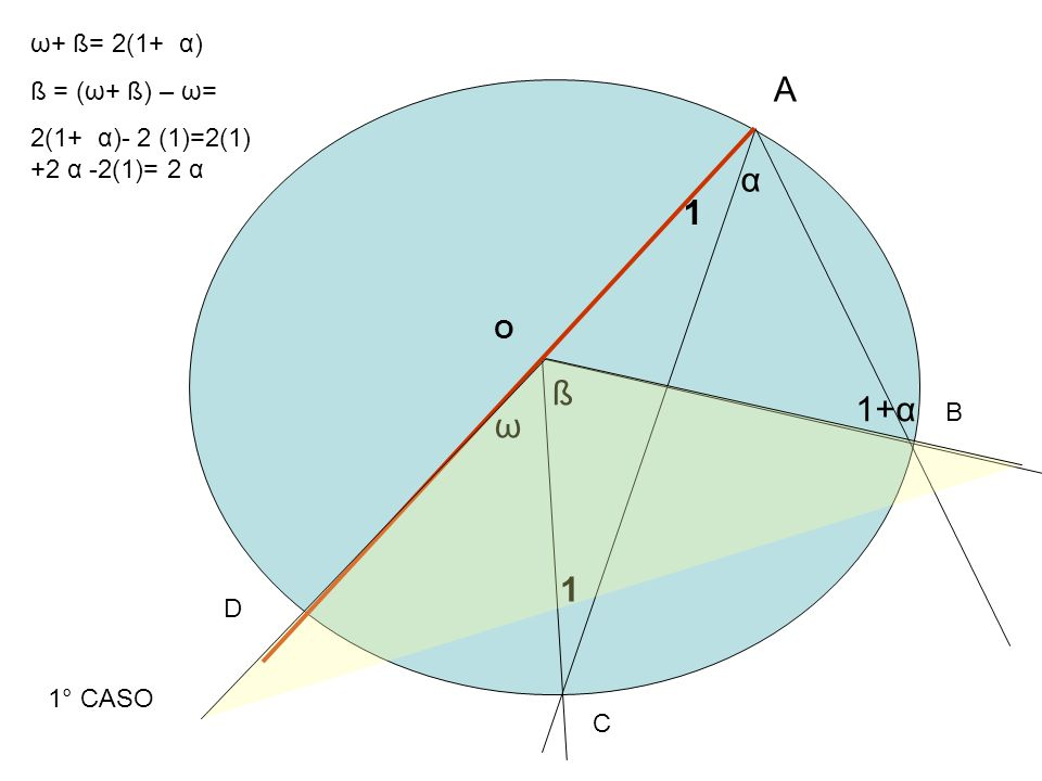 A B C Oß ß α LANGOLO α E LANGOLO ß SONO COMPLEMENTARI DELLO STESSO ANGOLO ω ωQUINDI ß=α BOA=2ß= =2 α 2° CASO