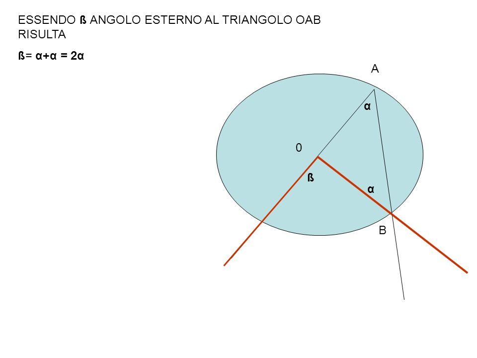 ß α α ESSENDO ß ANGOLO ESTERNO AL TRIANGOLO OAB RISULTA ß= α+α = 2α 0 A B