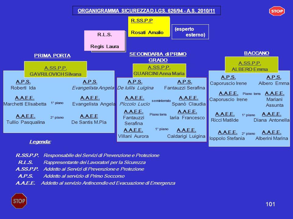 101 R.SS.P.P Rosati Amalio (esperto esterno) ORGANIGRAMMA SICUREZZA D.LGS. 626/94 - A.S. 2010/11 R.L.S. Regis Laura PRIMA PORTA A.SS.P.P. GAVRILOVICH