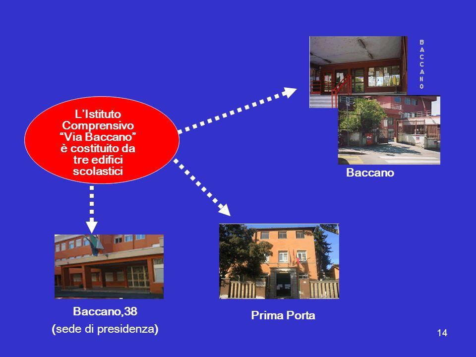 14 LIstituto Comprensivo Via Baccano è costituito da tre edifici scolastici Prima Porta Baccano Baccano,38 (sede di presidenza)
