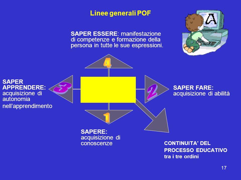 17 Linee generali POF SAPERE: acquisizione di conoscenze SAPER FARE: acquisizione di abilità SAPER APPRENDERE: acquisizione di autonomia nellapprendim