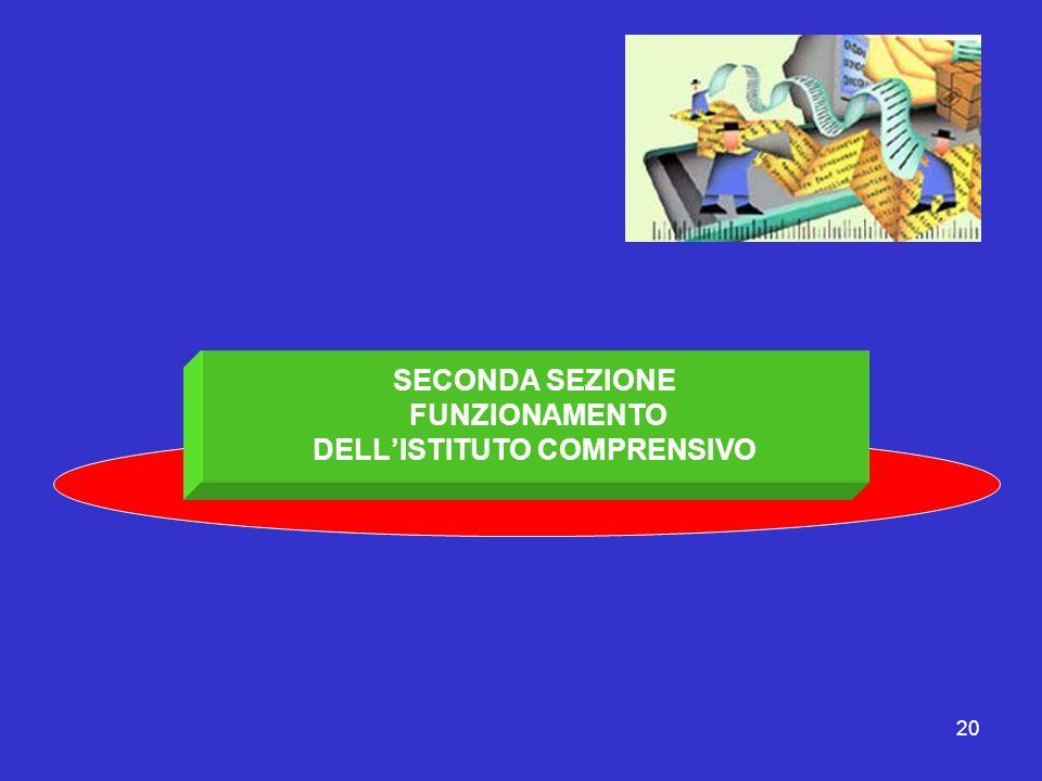 20 SECONDA SEZIONE FUNZIONAMENTO DELLISTITUTO COMPRENSIVO