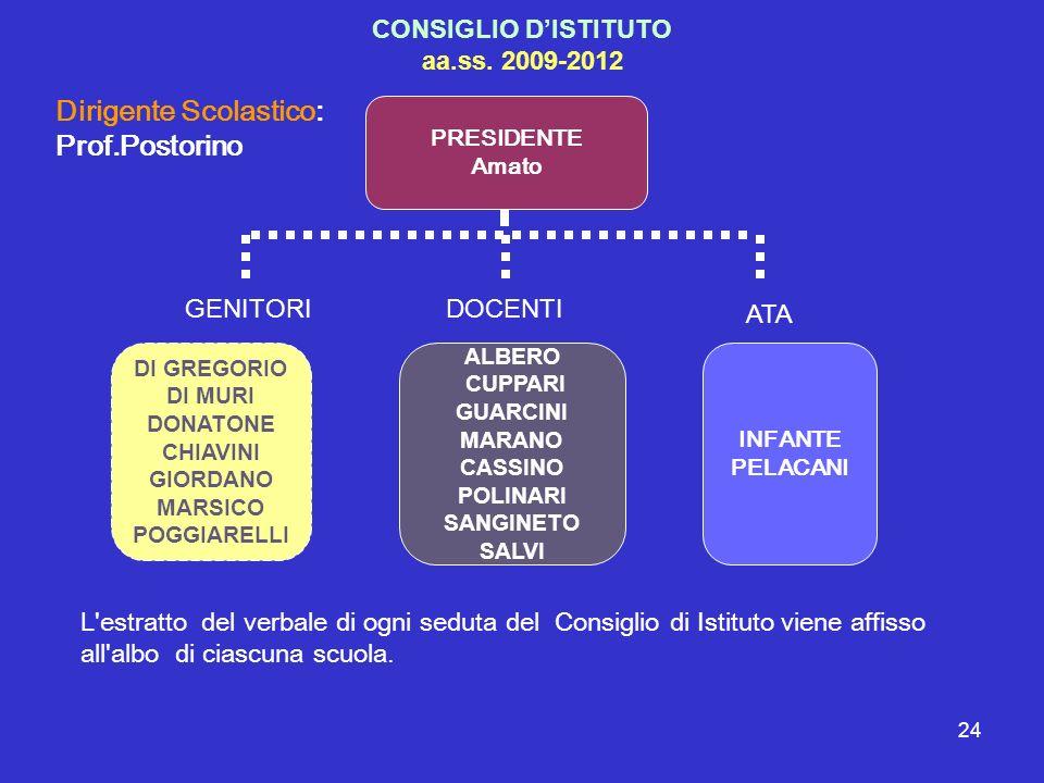 24 CONSIGLIO DISTITUTO aa.ss. 2009-2012 PRESIDENTE Amato DI GREGORIO DI MURI DONATONE CHIAVINI GIORDANO MARSICO POGGIARELLI ALBERO CUPPARI GUARCINI MA