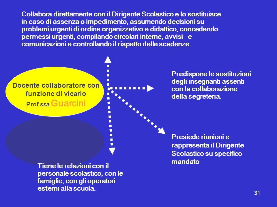 31 Presiede riunioni e rappresenta il Dirigente Scolastico su specifico mandato Docente collaboratore con funzione di vicario Prof.ssa Guarcini Collab