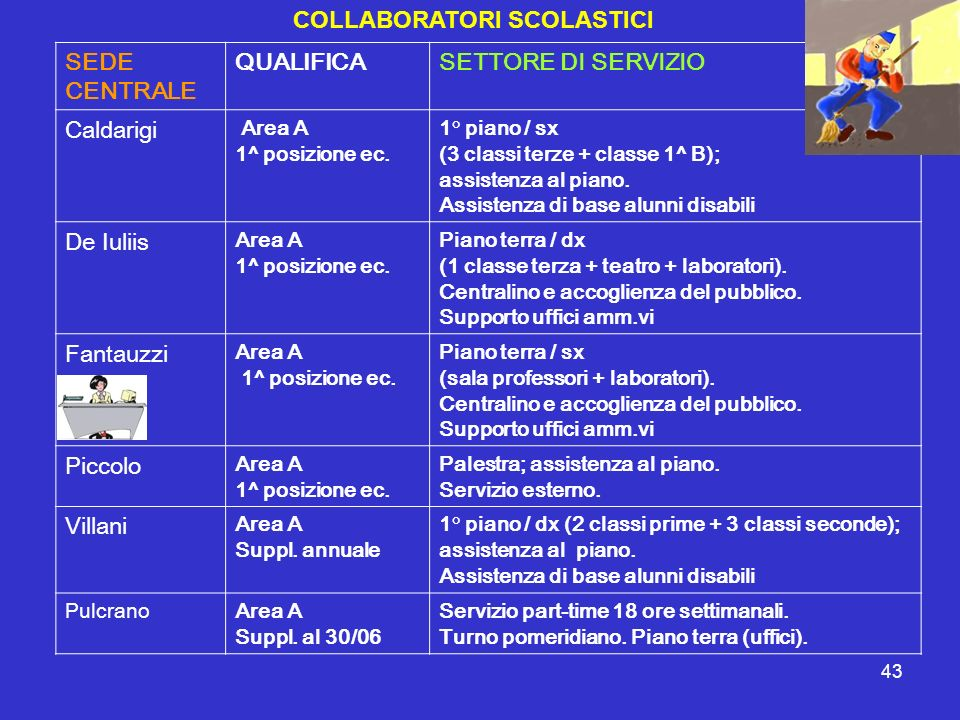 43 COLLABORATORI SCOLASTICI SEDE CENTRALE QUALIFICASETTORE DI SERVIZIO Caldarigi Area A 1^ posizione ec. 1° piano / sx (3 classi terze + classe 1^ B);