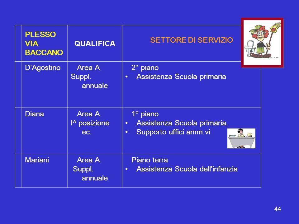 44 PLESSO VIA BACCANO QUALIFICA SETTORE DI SERVIZIO DAgostino Area A Suppl. annuale 2° piano Assistenza Scuola primaria Diana Area A I^ posizione ec.