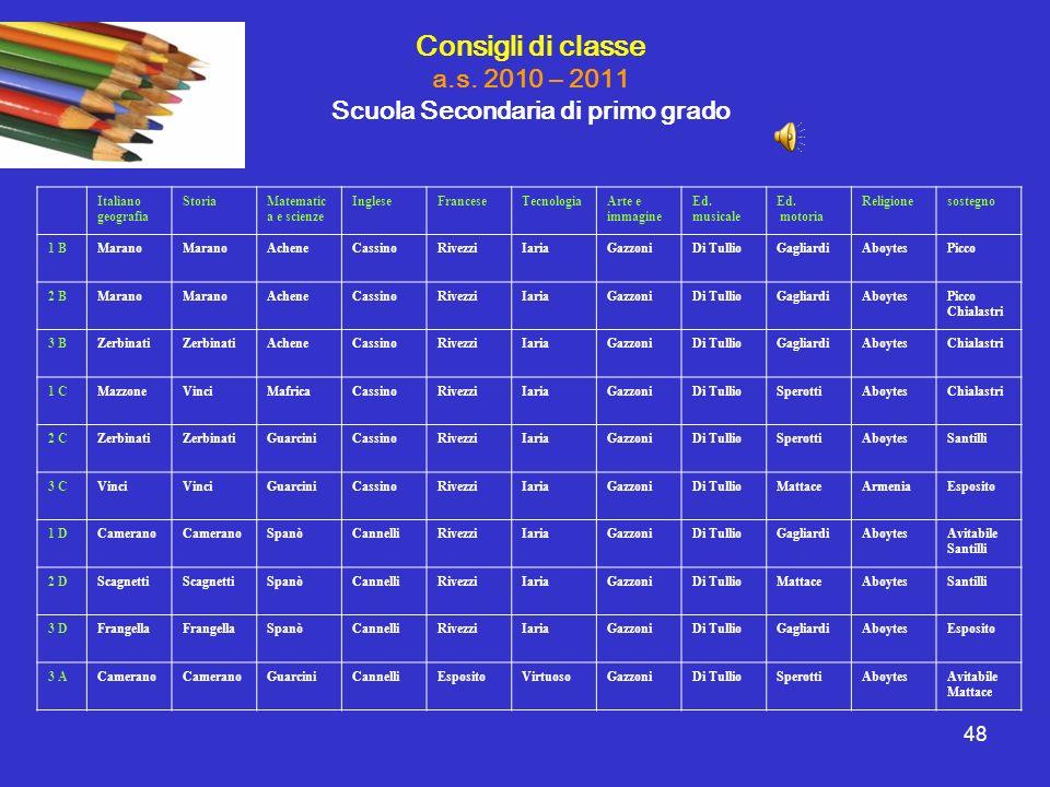 48 Italiano geografia StoriaMatematic a e scienze IngleseFranceseTecnologiaArte e immagine Ed. musicale Ed. motoria Religionesostegno 1 BMarano Achene