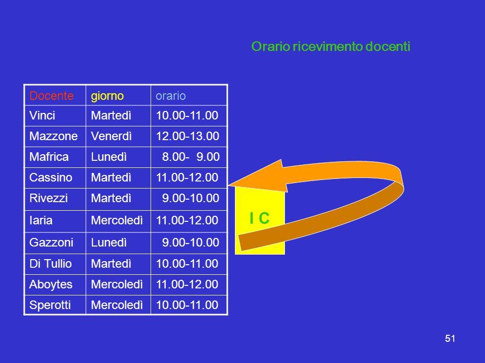 51 Docentegiornoorario VinciMartedì10.00-11.00 MazzoneVenerdì12.00-13.00 MafricaLunedì 8.00- 9.00 CassinoMartedì11.00-12.00 RivezziMartedì 9.00-10.00