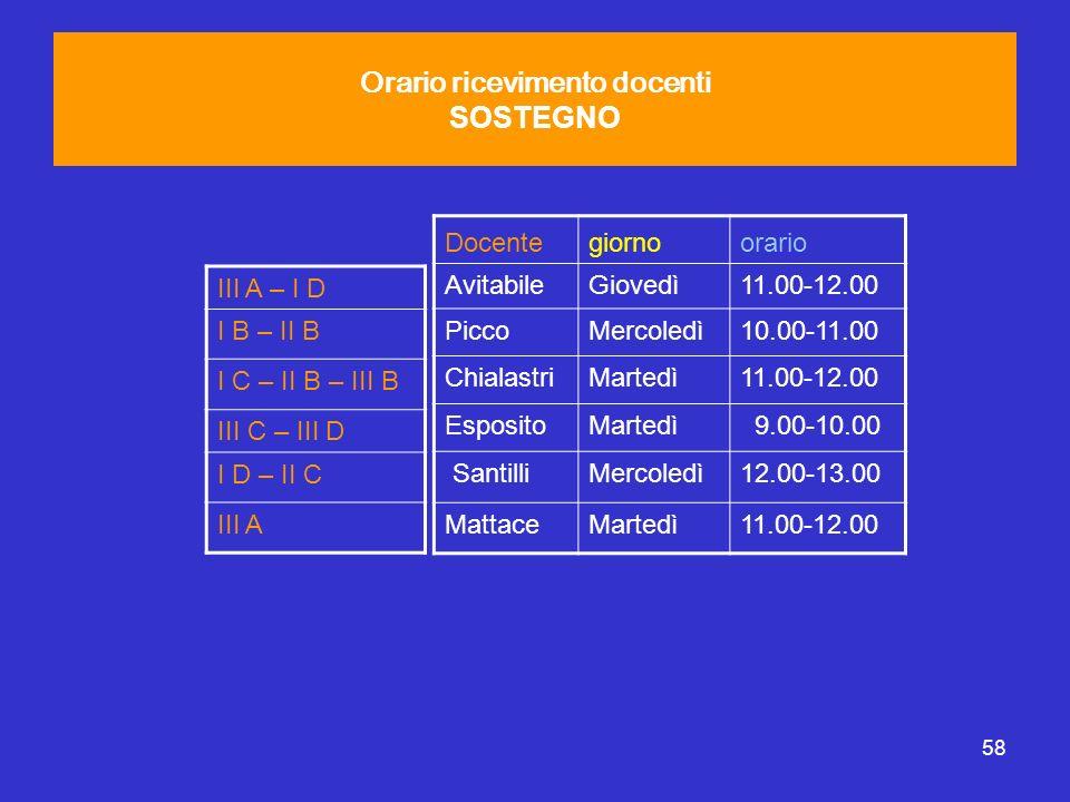 58 Orario ricevimento docenti SOSTEGNO Docentegiornoorario AvitabileGiovedì11.00-12.00 PiccoMercoledì10.00-11.00 ChialastriMartedì11.00-12.00 Esposito