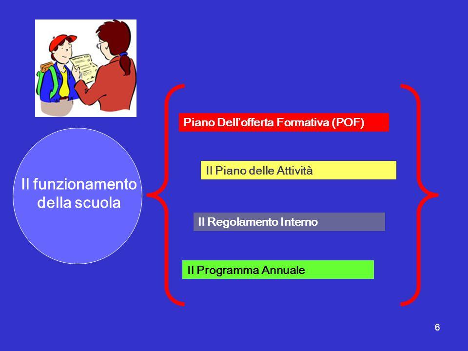 6 Il funzionamento della scuola Il Piano delle Attività Piano Dellofferta Formativa (POF) Il Regolamento Interno Il Programma Annuale