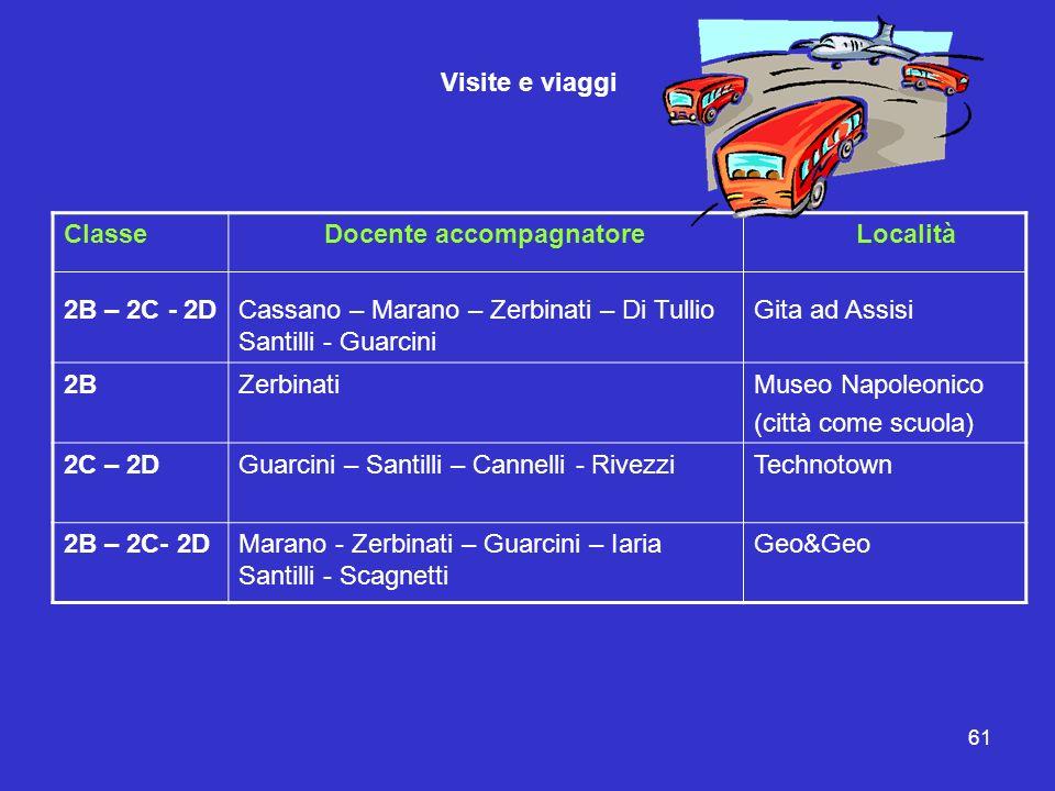 61 Visite e viaggi Classe 2B – 2C - 2D Docente accompagnatore Cassano – Marano – Zerbinati – Di Tullio Santilli - Guarcini Località Gita ad Assisi 2BZ