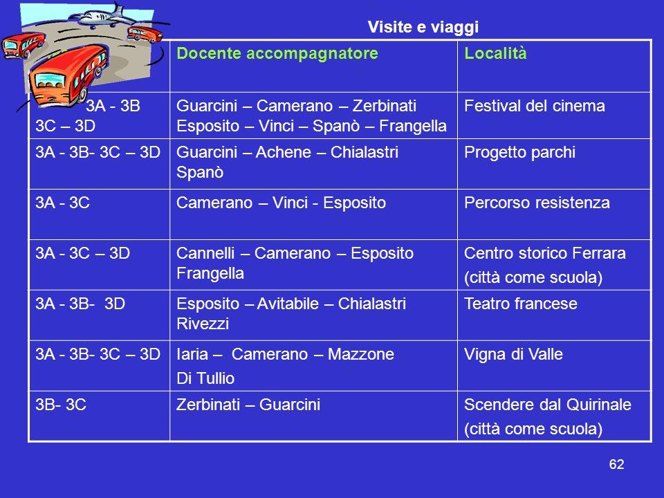 62 Visite e viaggi ClasseDocente accompagnatoreLocalità 3A - 3B 3C – 3D Guarcini – Camerano – Zerbinati Esposito – Vinci – Spanò – Frangella Festival