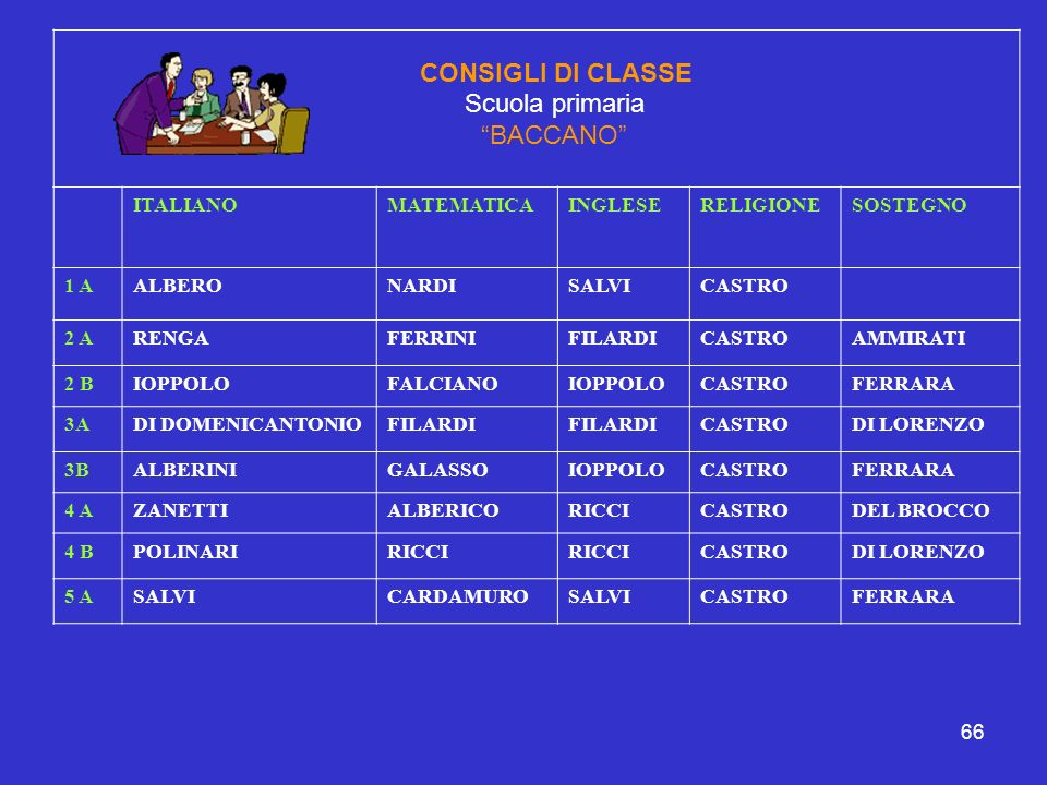 66 CONSIGLI DI CLASSE Scuola primaria BACCANO ITALIANOMATEMATICAINGLESERELIGIONESOSTEGNO 1 AALBERONARDISALVICASTRO 2 ARENGAFERRINIFILARDICASTROAMMIRAT