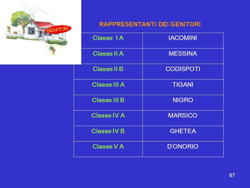 67 RAPPRESENTANTI DEI GENITORI Classe I AIACOMINI Classe II AMESSINA Classe II BCODISPOTI Classe III ATIGANI Classe III BNIGRO Classe IV AMARSICO Clas