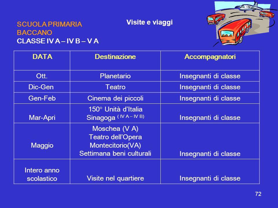 72 SCUOLA PRIMARIA BACCANO CLASSE IV A – IV B – V A DATA Destinazione Accompagnatori Ott.PlanetarioInsegnanti di classe Dic-Gen TeatroInsegnanti di cl