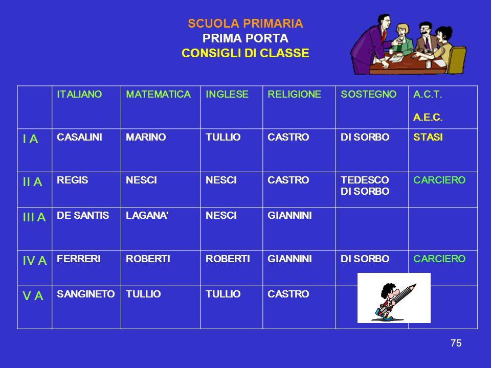 75 SCUOLA PRIMARIA PRIMA PORTA CONSIGLI DI CLASSE ITALIANOMATEMATICAINGLESERELIGIONESOSTEGNOA.C.T. A.E.C. I A CASALINIMARINOTULLIOCASTRODI SORBOSTASI