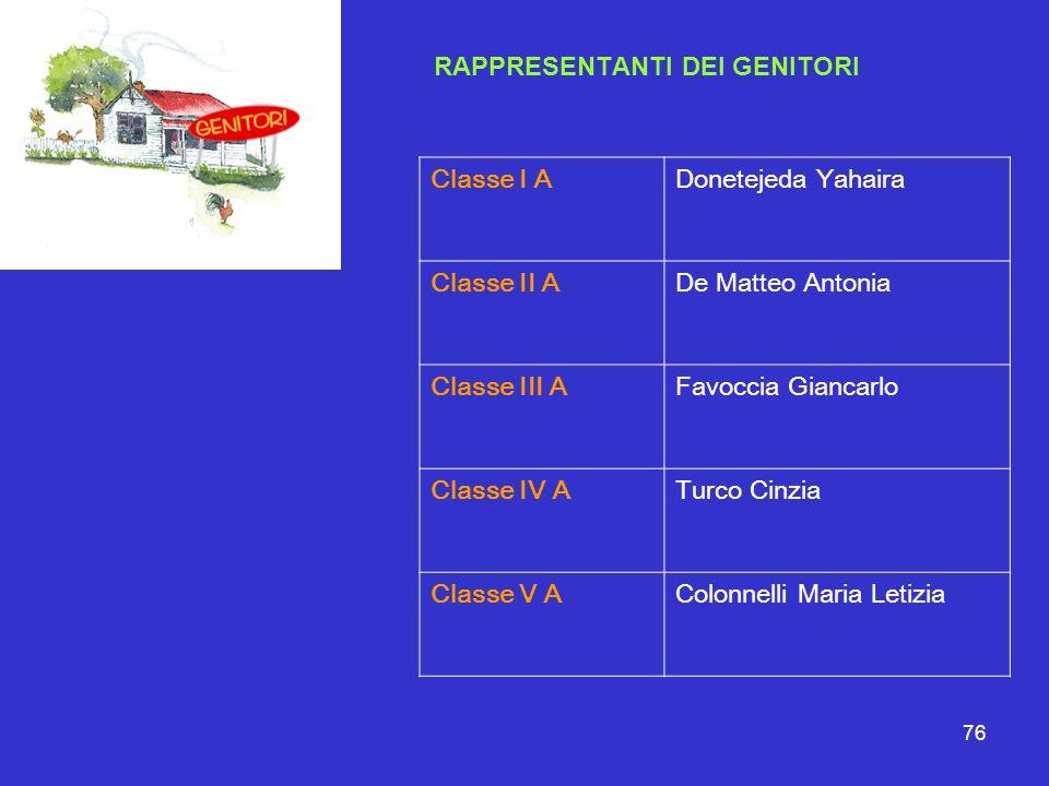 76 RAPPRESENTANTI DEI GENITORI Classe I ADonetejeda Yahaira Classe II ADe Matteo Antonia Classe III AFavoccia Giancarlo Classe IV ATurco Cinzia Classe