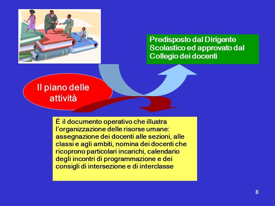 8 Predisposto dal Dirigente Scolastico ed approvato dal Collegio dei docenti Il piano delle attività È il documento operativo che illustra lorganizzaz