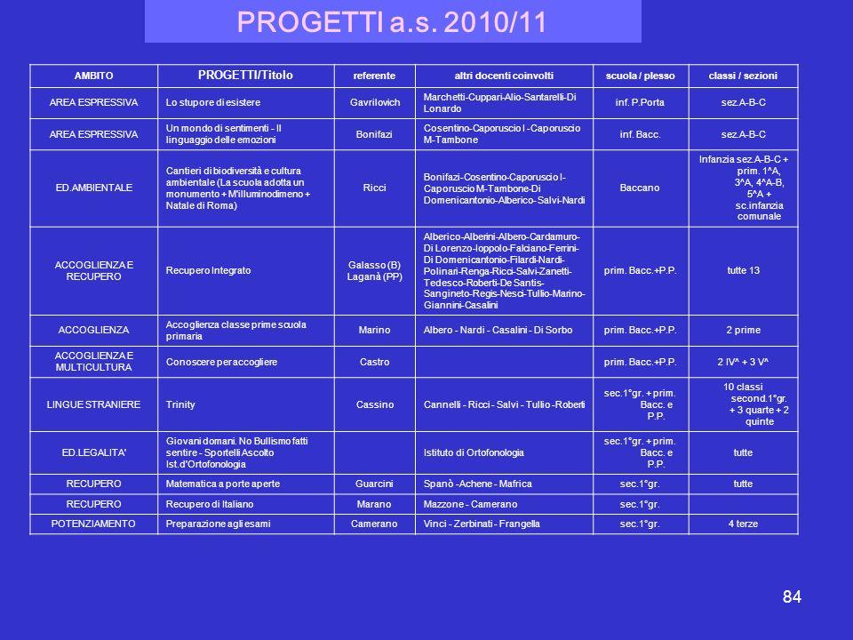 84 AMBITO PROGETTI/Titolo referentealtri docenti coinvoltiscuola / plessoclassi / sezioni AREA ESPRESSIVALo stupore di esistereGavrilovich Marchetti-C