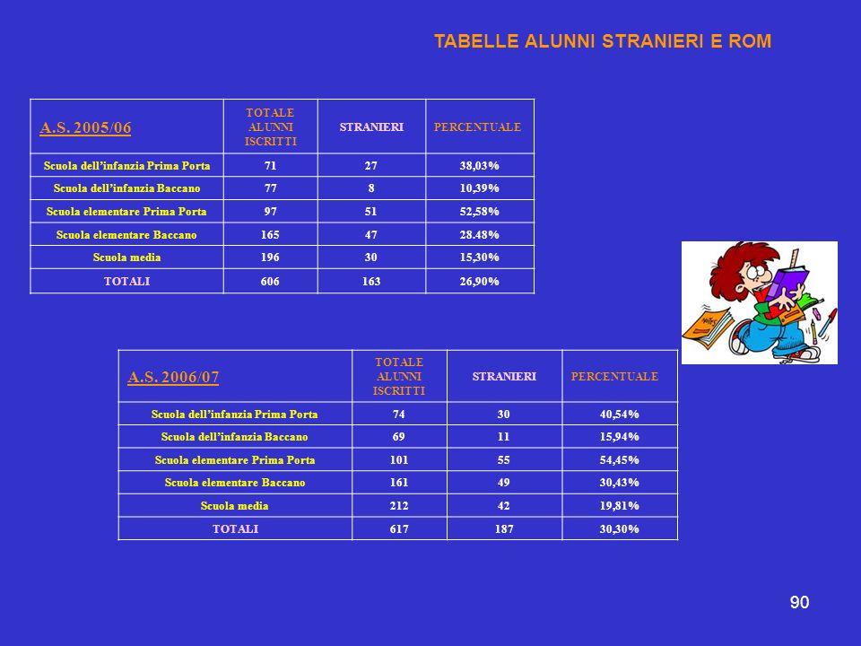 90 TABELLE ALUNNI STRANIERI E ROM A.S. 2005/06 TOTALE ALUNNI ISCRITTI STRANIERIPERCENTUALE Scuola dellinfanzia Prima Porta712738,03% Scuola dellinfanz