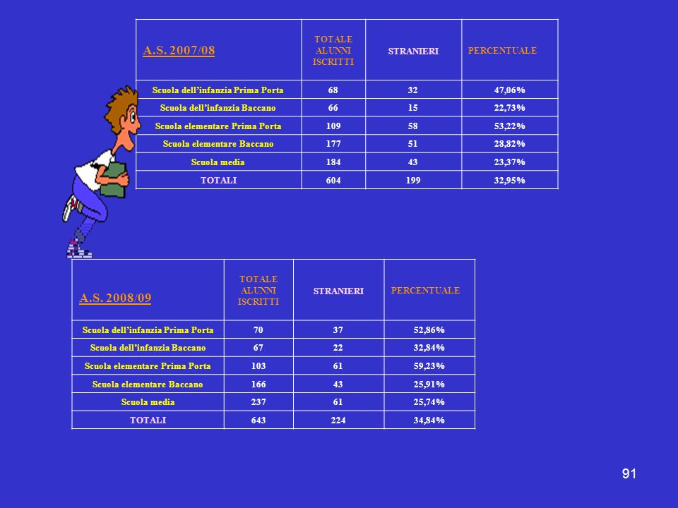 91 A.S. 2007/08 TOTALE ALUNNI ISCRITTI STRANIERI PERCENTUALE Scuola dellinfanzia Prima Porta683247,06% Scuola dellinfanzia Baccano661522,73% Scuola el