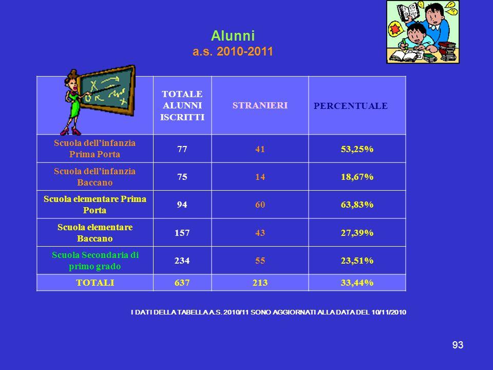 93 Alunni a.s. 2010-2011 TOTALE ALUNNI ISCRITTI STRANIERIPERCENTUALE Scuola dellinfanzia Prima Porta 774153,25% Scuola dellinfanzia Baccano 751418,67%