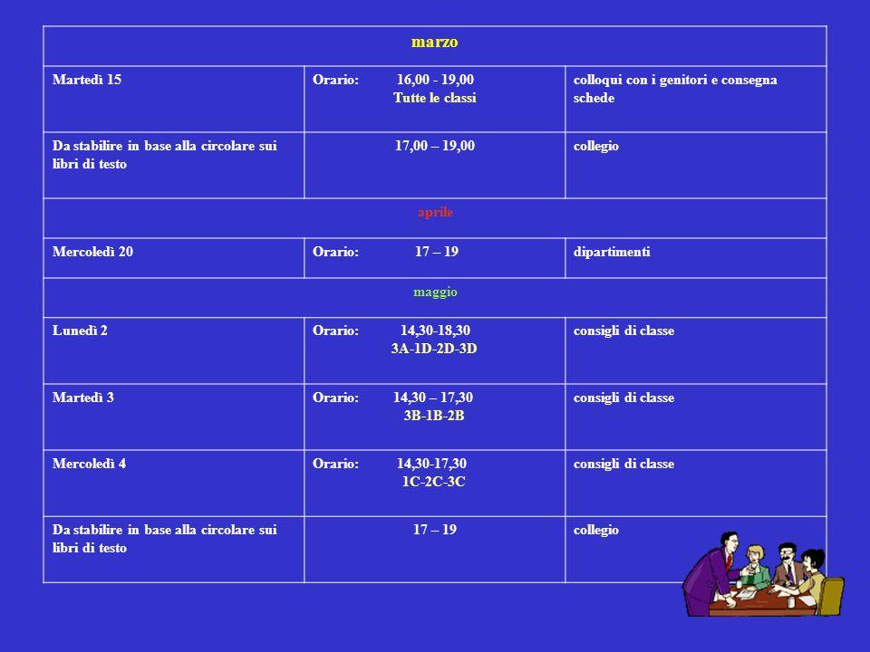 96 marzo Martedì 15Orario: 16,00 - 19,00 Tutte le classi colloqui con i genitori e consegna schede Da stabilire in base alla circolare sui libri di te