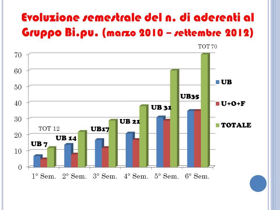 Evoluzione semestrale del n. di aderenti al Gruppo Bi.pu. ( marzo 2010 – settembre 2012 )