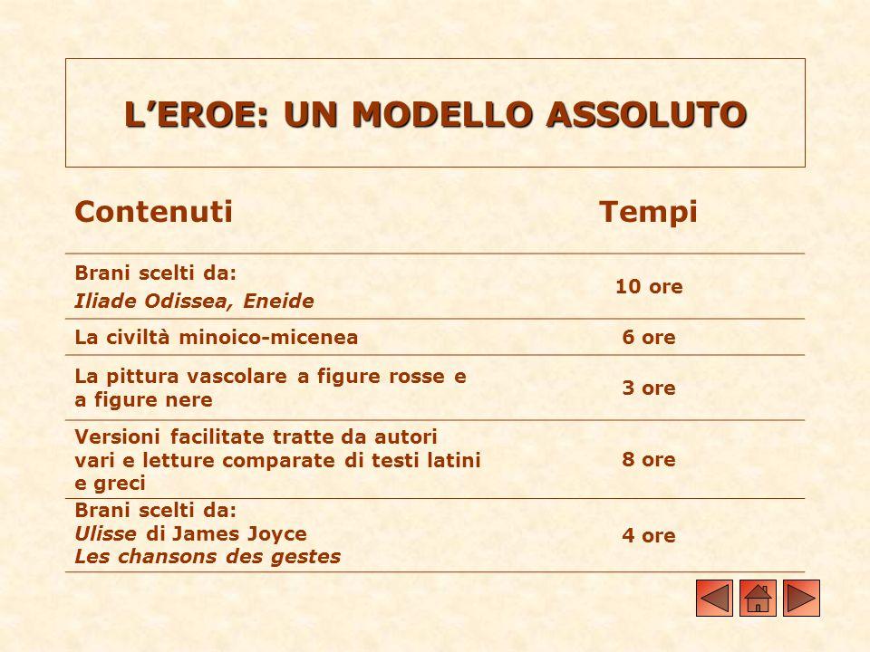 LEROE: UN MODELLO ASSOLUTO ContenutiTempi Brani scelti da: Iliade Odissea, Eneide 10 ore La civiltà minoico-micenea6 ore La pittura vascolare a figure