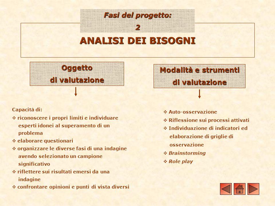 ANALISI DEI BISOGNI Fasi del progetto: 2 Oggetto di valutazione Modalità e strumenti di valutazione Capacità di: riconoscere i propri limiti e individ