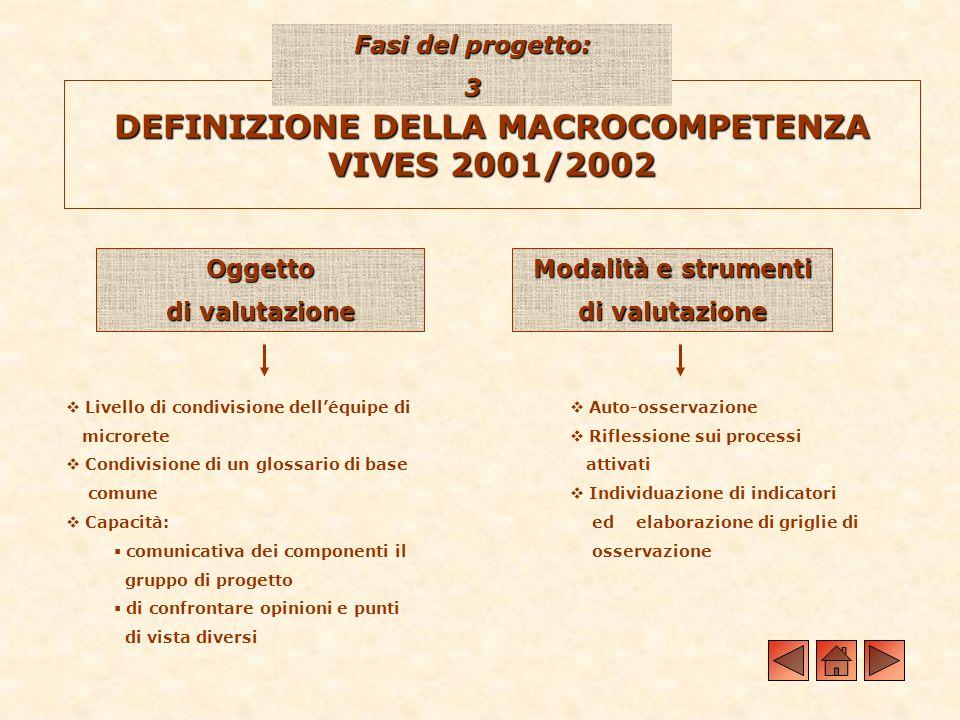 DEFINIZIONE DELLA MACROCOMPETENZA VIVES 2001/2002 Fasi del progetto: 3 Oggetto di valutazione Modalità e strumenti di valutazione Auto-osservazione Ri