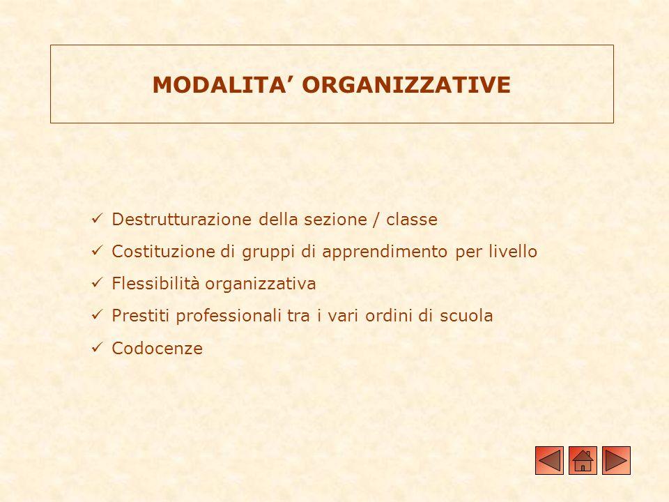MODALITA ORGANIZZATIVE Destrutturazione della sezione / classe Costituzione di gruppi di apprendimento per livello Flessibilità organizzativa Prestiti