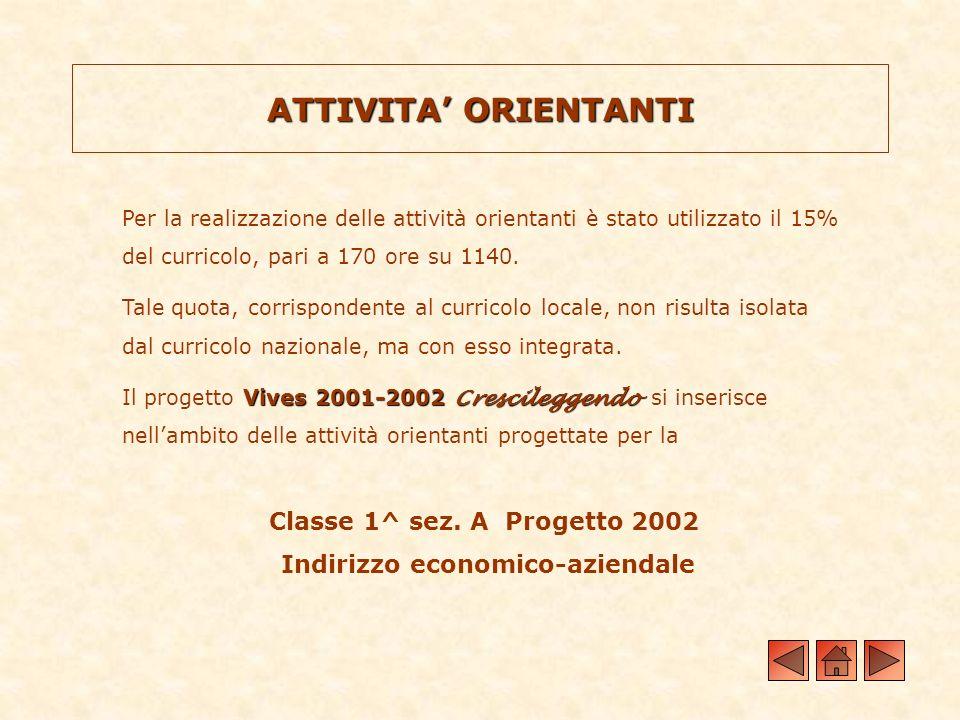 ATTIVITA ORIENTANTI Per la realizzazione delle attività orientanti è stato utilizzato il 15% del curricolo, pari a 170 ore su 1140. Tale quota, corris