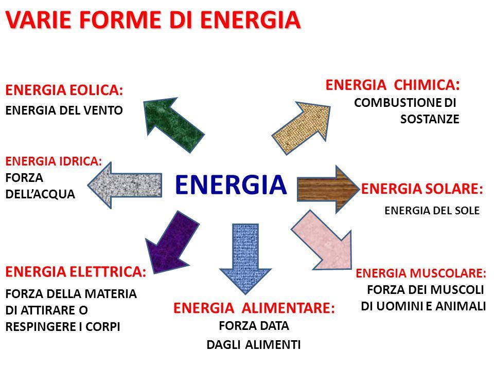 VARIE FORME DI ENERGIA ENERGIA ENERGIA CHIMICA : COMBUSTIONE DI SOSTANZE ENERGIA EOLICA: ENERGIA DEL VENTO ENERGIA ELETTRICA: FORZA DELLA MATERIA DI A