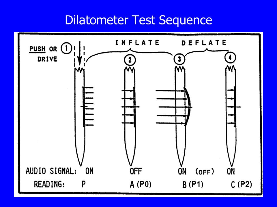 Dilatometer Test Sequence (P0)(P1)(P2)