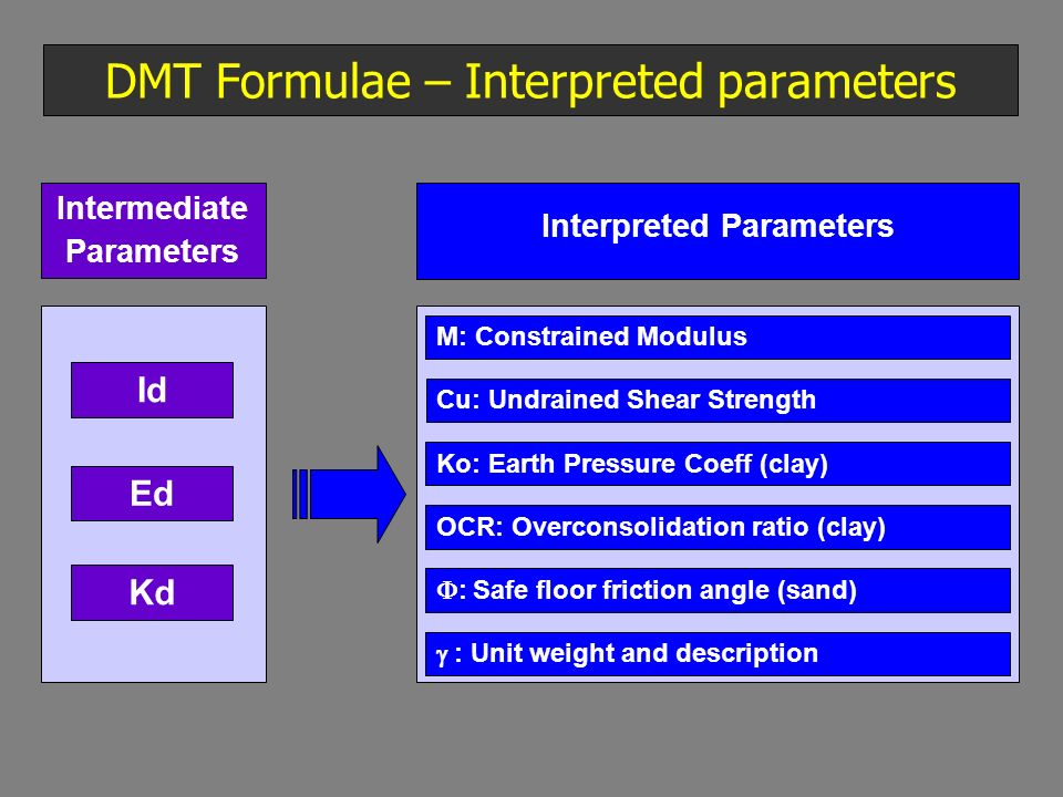 DMT Formulae – Interpreted parameters Intermediate Parameters Id Kd Ed Interpreted Parameters M: Constrained Modulus Cu: Undrained Shear Strength Ko: Earth Pressure Coeff (clay) OCR: Overconsolidation ratio (clay) : Safe floor friction angle (sand) : Unit weight and description