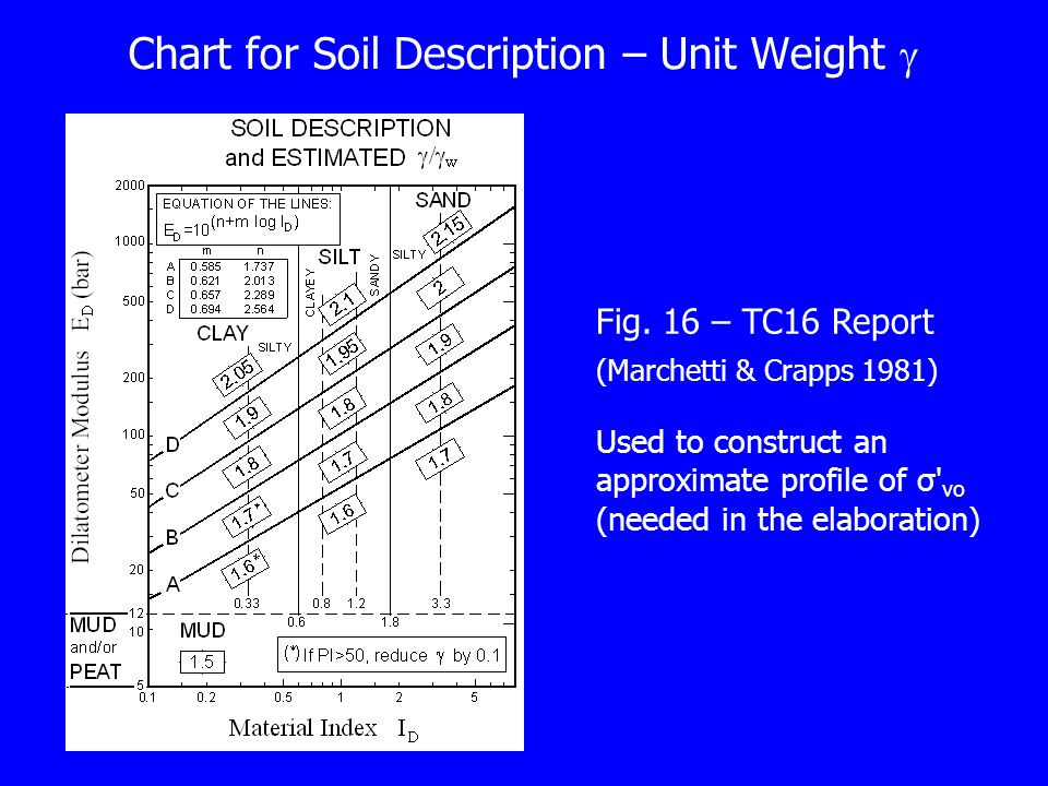 Chart for Soil Description – Unit Weight Fig.