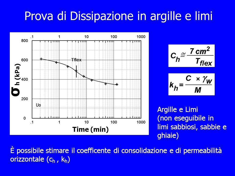 Prova di Dissipazione in argille e limi Time (min) σ h (kPa) È possibile stimare il coefficente di consolidazione e di permeabilità orizzontale (c h,