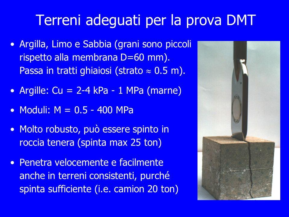 Terreni adeguati per la prova DMT Molto robusto, può essere spinto in roccia tenera (spinta max 25 ton) Argilla, Limo e Sabbia (grani sono piccoli ris