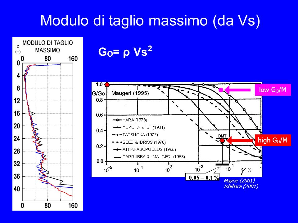 Modulo di taglio massimo (da Vs) G O = ρ Vs 2 Mayne (2001) Ishihara (2001) low G O /M high G O /M