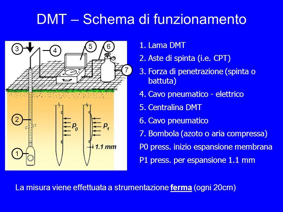 DMT – Schema di funzionamento La misura viene effettuata a strumentazione ferma (ogni 20cm) 1.Lama DMT 2.Aste di spinta (i.e. CPT) 3.Forza di penetraz