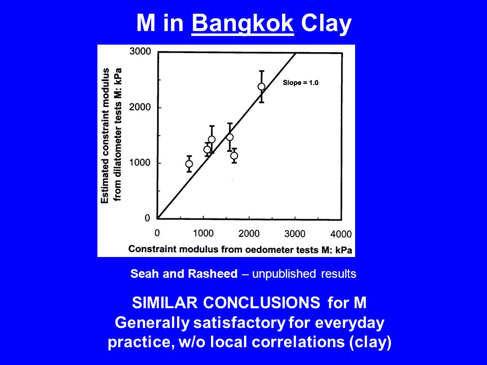 Seah and Rasheed – unpublished results SIMILAR CONCLUSIONS for M Generally satisfactory for everyday practice, w/o local correlations (clay) M in Bangkok Clay