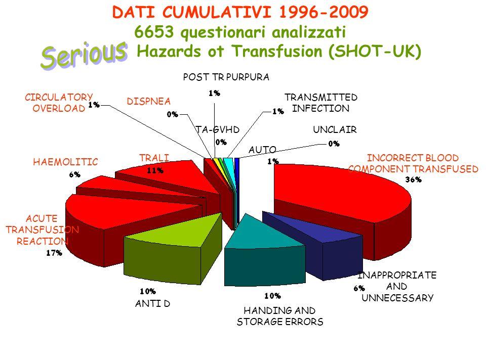 DATI CUMULATIVI 1996-2009 6653 questionari analizzati Hazards ot Transfusion (SHOT-UK) HAEMOLITIC TRALIINCORRECT BLOOD COMPONENT TRANSFUSED INAPPROPRI