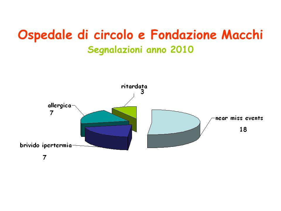 18 7 7 3 Ospedale di circolo e Fondazione Macchi Segnalazioni anno 2010