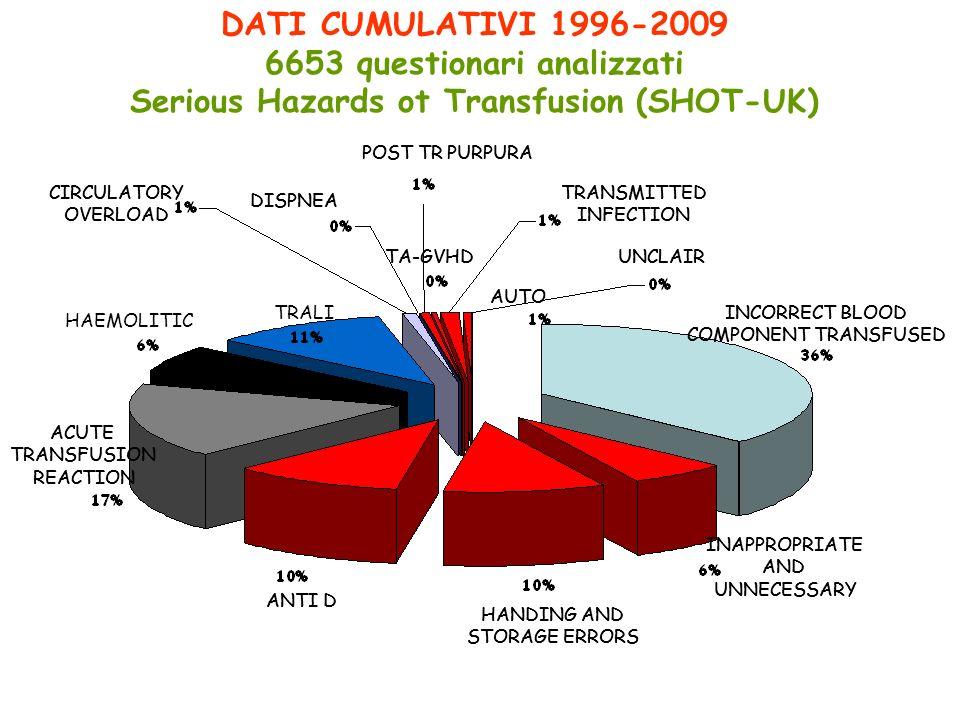 DATI CUMULATIVI 1996-2009 6653 questionari analizzati Serious Hazards ot Transfusion (SHOT-UK) HAEMOLITIC TRALI INCORRECT BLOOD COMPONENT TRANSFUSED I