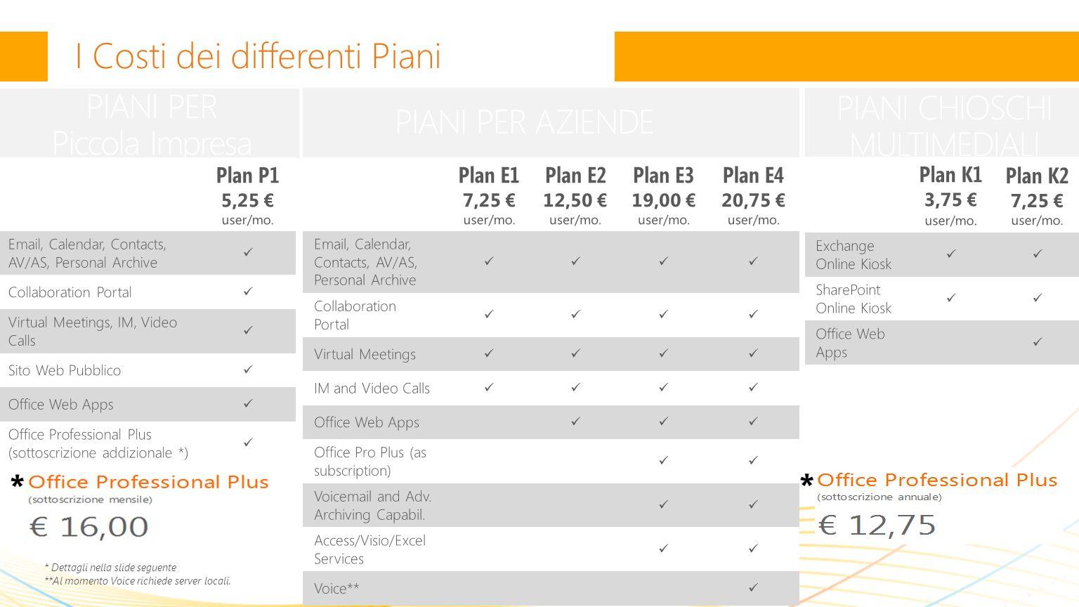 PIANI CHIOSCHI MULTIMEDIALI I Costi dei differenti Piani * Dettagli nella slide seguente **Al momento Voice richiede server locali.