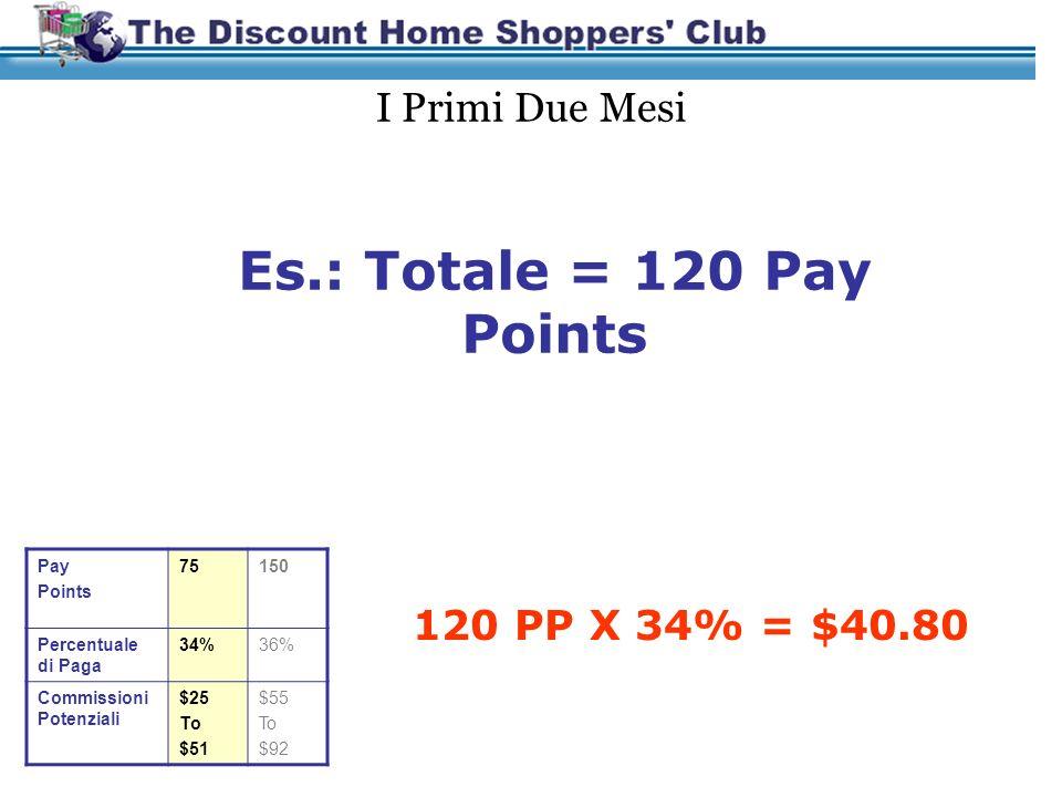 Guadagnare Reddito dai Tuoi Pay Points Garanzia 2 per $25