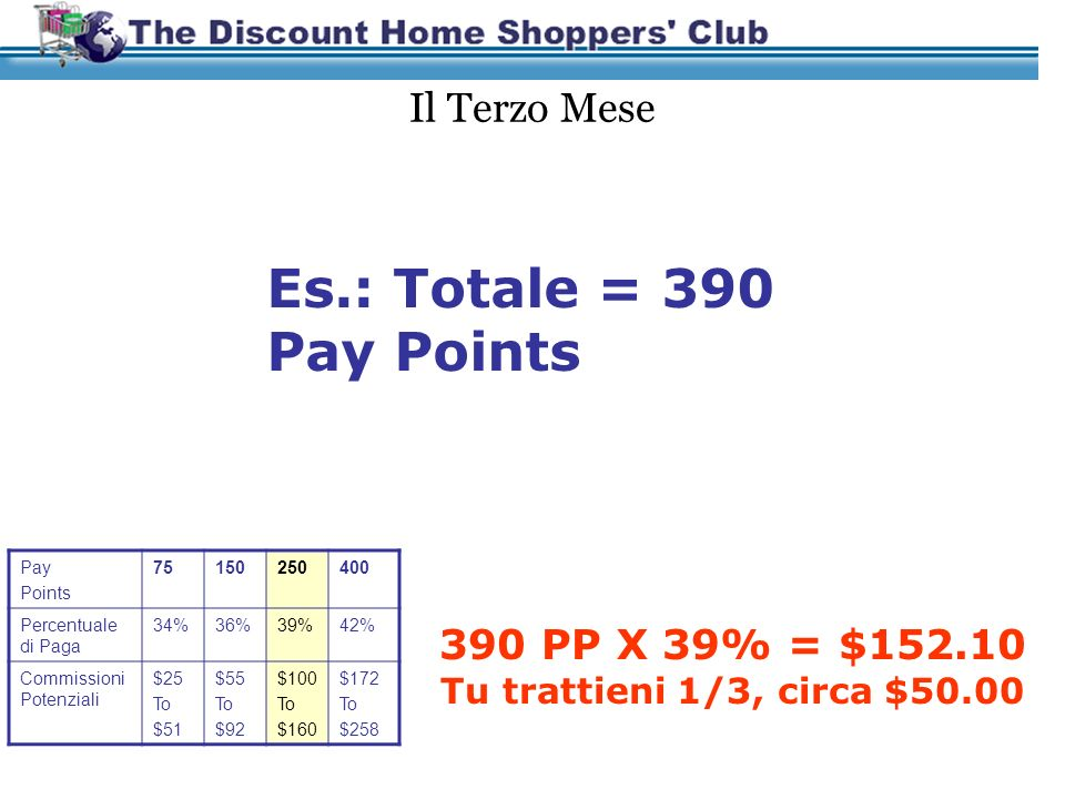 I Primi Due Mesi Es.: Totale = 120 Pay Points 120 PP X 34% = $40.80 Pay Points 75150 Percentuale di Paga 34%36% Commissioni Potenziali $25 To $51 $55 To $92
