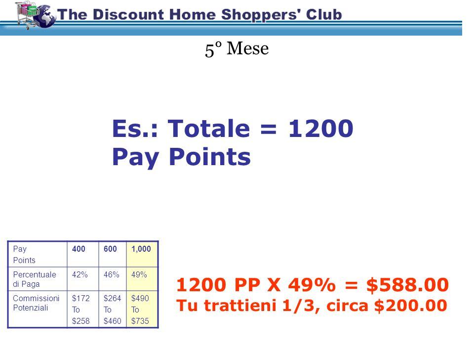 Il Terzo Mese Es.: Totale = 390 Pay Points 390 PP X 39% = $152.10 Tu trattieni 1/3, circa $50.00 Pay Points 75150250400 Percentuale di Paga 34%36%39%42% Commissioni Potenziali $25 To $51 $55 To $92 $100 To $160 $172 To $258